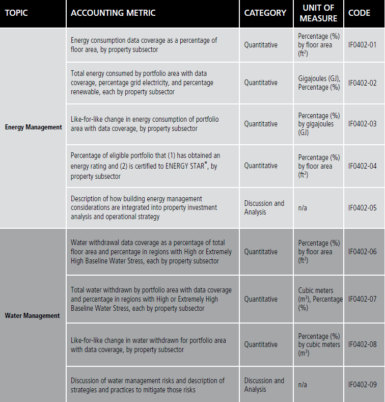 Sustainability Disclosure Topics & Accounting Metrics