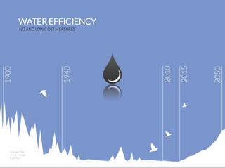 Water Efficiency and California's Mega Drought