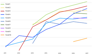 Chart that shows the improving GRESB scores over time since starting with Verdani.