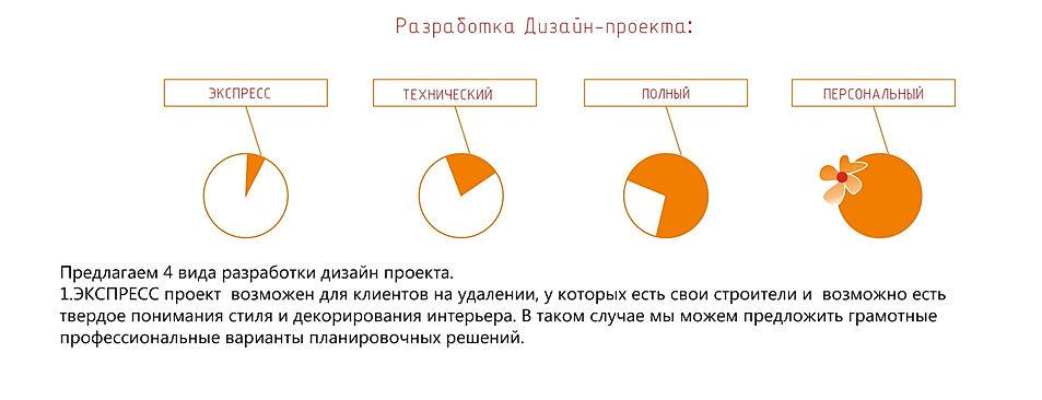 виды дизайн проекта интерстиль