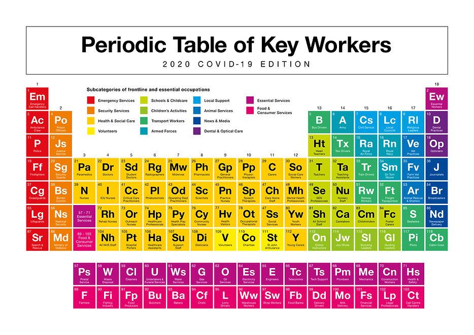 Redbubble_KeyWorker_PerodicTable_Colour.