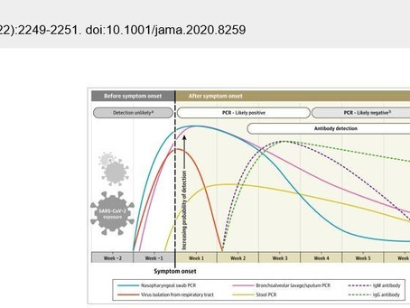 Recomendaciones para la prueba de anticuerpos contra SARS-COV 2 (covid19)