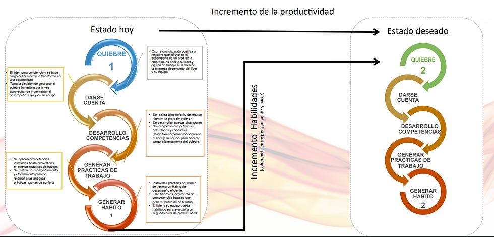 incremento de la productividad.png