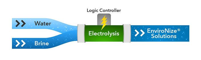 Electrolysis-process.jpg