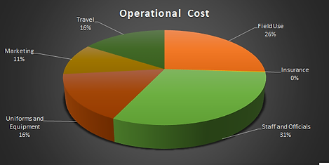 Operational Cost.png