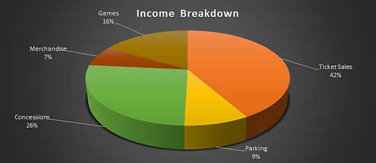 Franchisee Income Breakdown.png