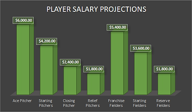 Player Salary Projections.png