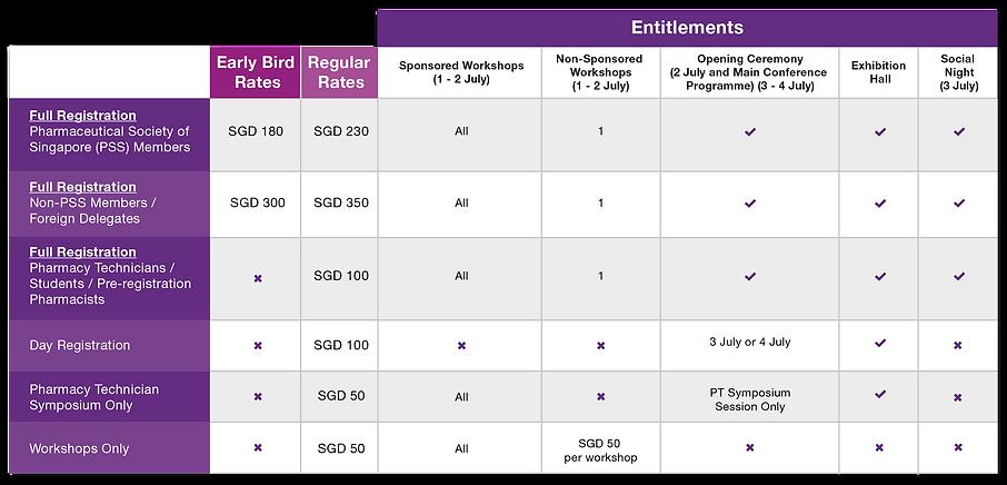 ACCP2020_EDM_Registration_Table.png