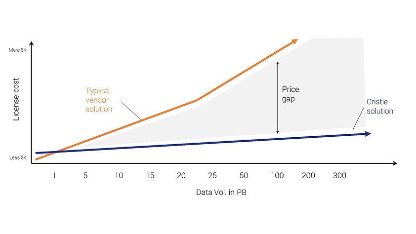 StrongLink Price Gap Graph.jpg