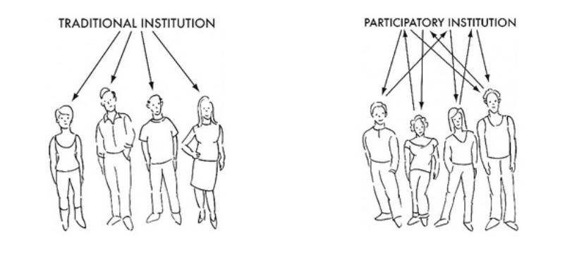 La differenza tra impostazione museale tradizionale e partecipativa. Fonte: SIMON Nina, The Participatory Museum, Museum 2.0, Santa Cruz, 2010.