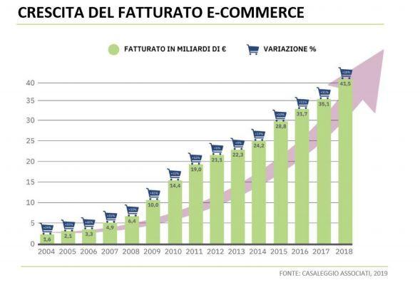 ecommerce-crescita-2019