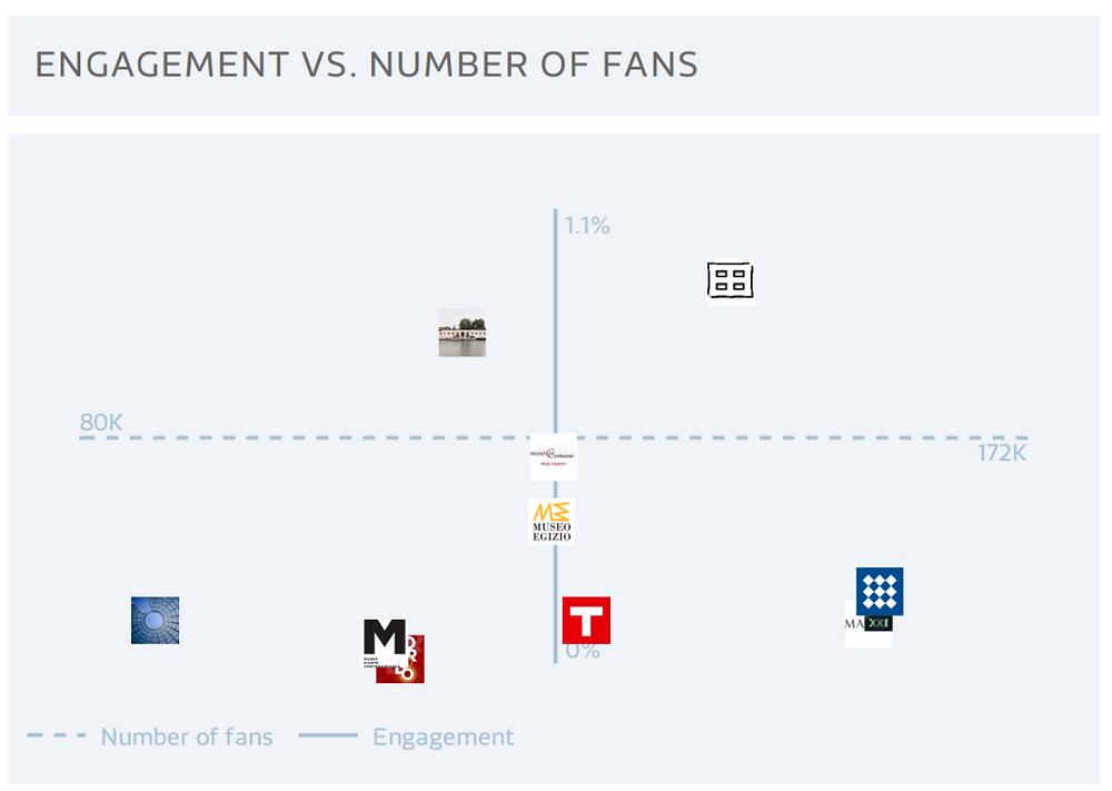 2016_engagement_fans