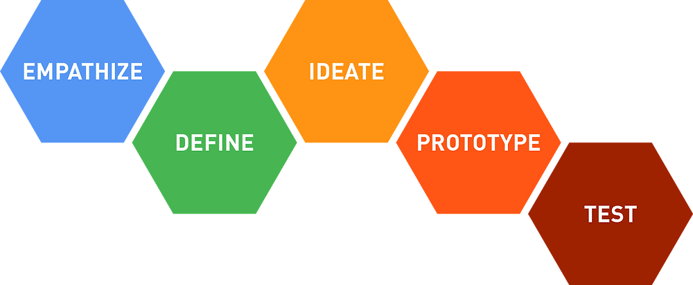The 5 steps of Design Thinking