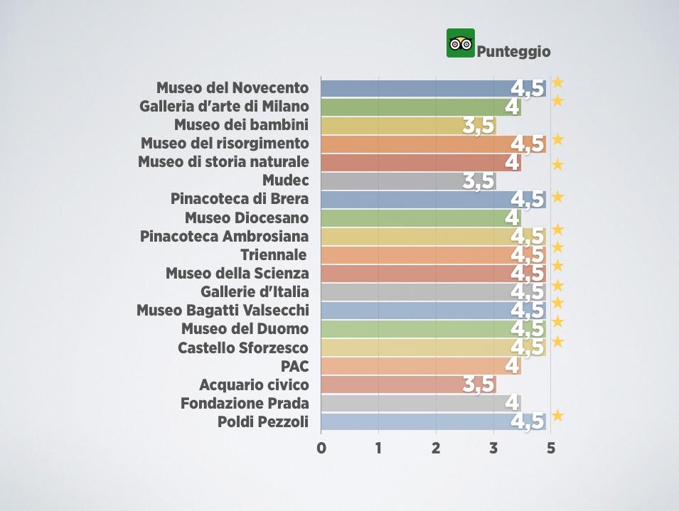 Rating su Tripadvisor di 19 musei di Milano ad aprile 2019