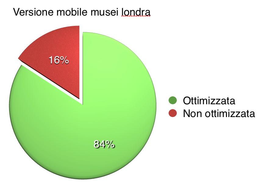 musei londra mobile