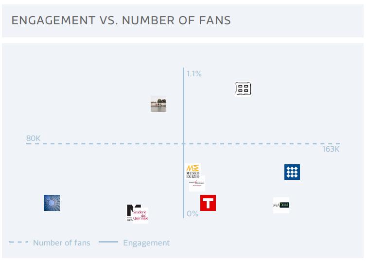 engagement_fans