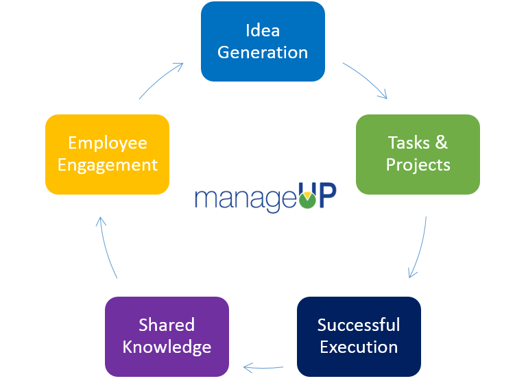 The best project management tool - ManageUp 2.0