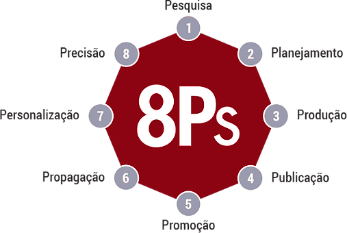 8ps-do-marketing-digital.png