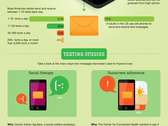 The Benefits of Texting