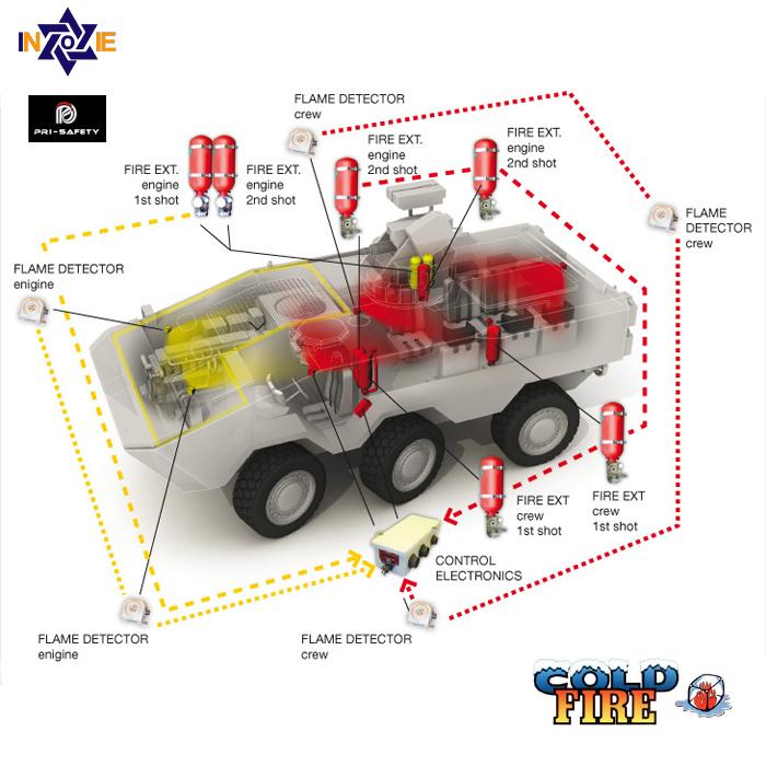 AFSS-CF para carros especiales de impactos