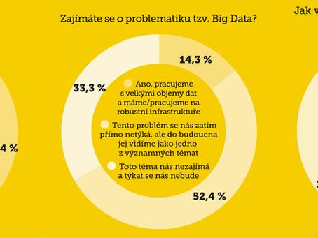 Nástup nových technologií v českých firmách