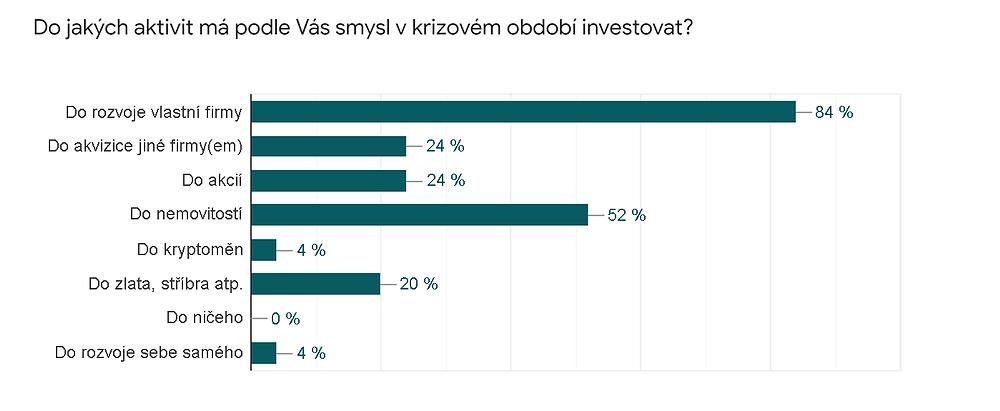 graf: investice podnikatelů v době krize, zdroj: průzkum HPCG, září 2020