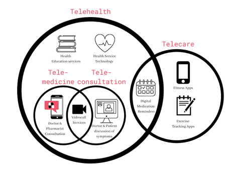 Defining the U.S. Telehealth Landscape During the COVID-19 Pandemic