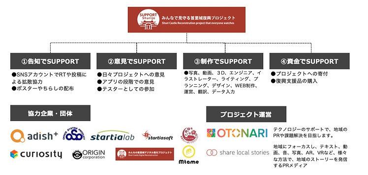 サポート首里城_体制図