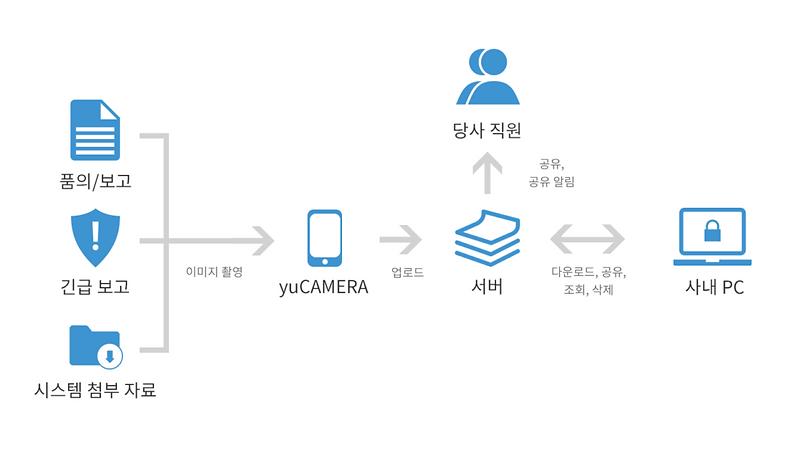 와이즈-보안카메라-기능-1024x603.png