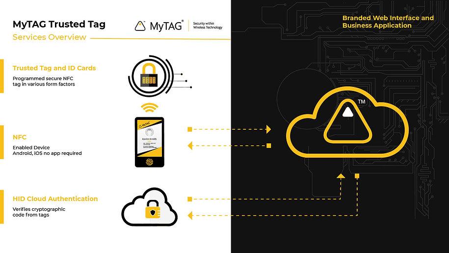 MyTAG-Technology-process-image.jpg