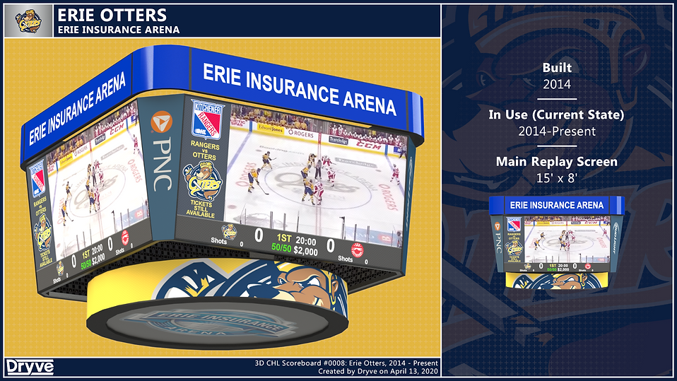 Erie Otters Scoreboard
