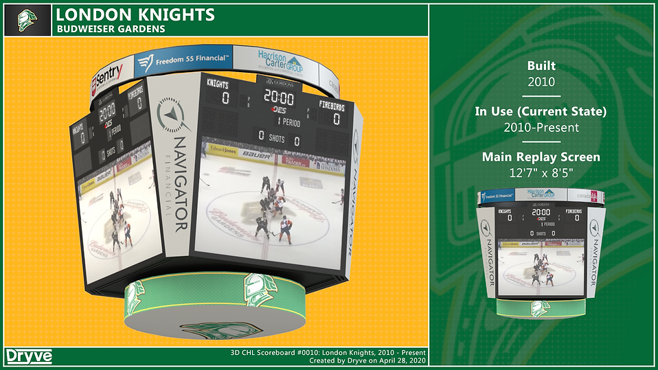 London Knights Scoreboard