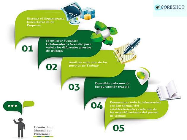 Eduardo michuy verdezoto beneficios de un manual de for Manual de funciones de un restaurante pdf