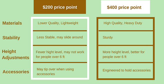 choose a standing desk buy purchase 200 400 comparision how to guide cheap expensive