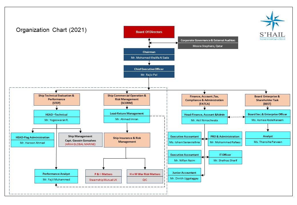 Organization Chart 2021.jpg
