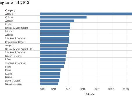 Top 20 Drugs of 2018 from Fierce Pharma