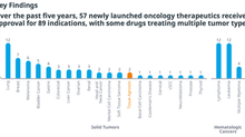 IQVIA publishes Global Oncology Trends 2019 just in time for ASCO 2019