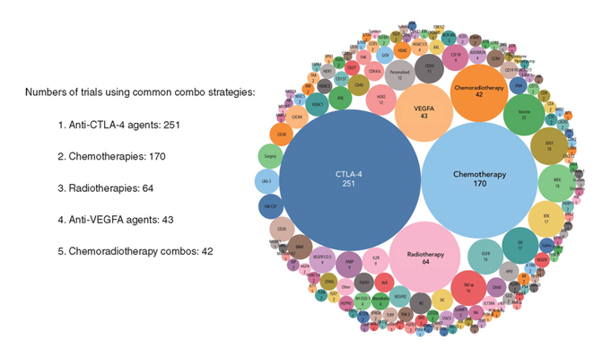 CRI's Comprehensive Analysis of clinical immune-oncology