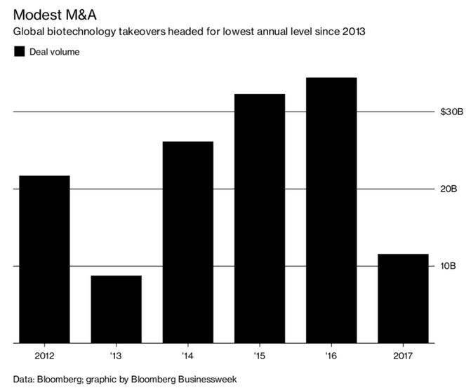 Pharma M&A down to near 5 year low