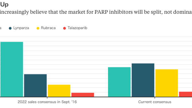 PARP Inhibitor competition heating up and it won't  be dominated by one player for ovarian or br