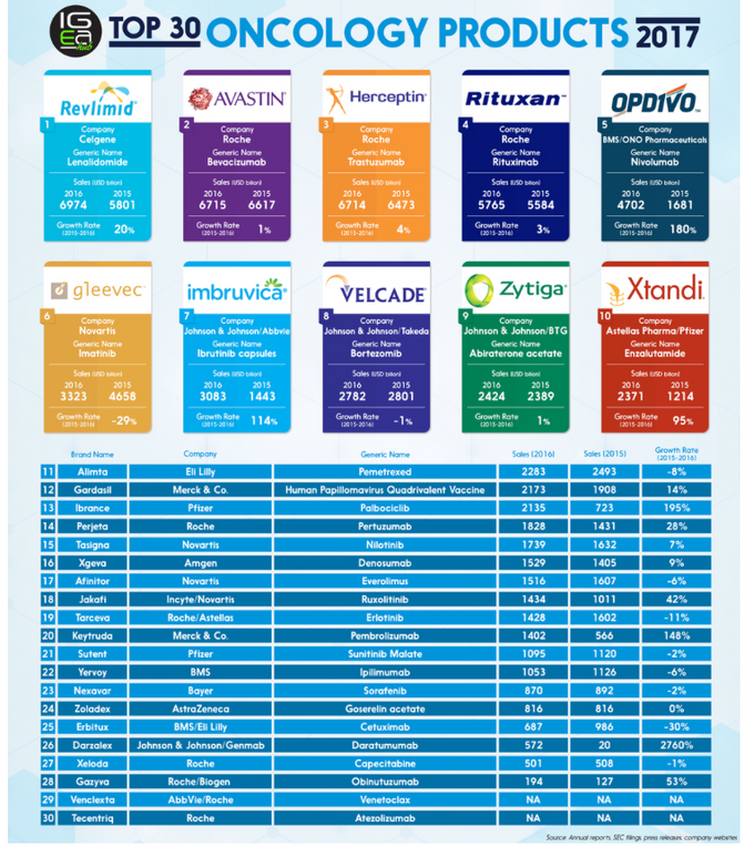Top 30 Oncology Products through 2016
