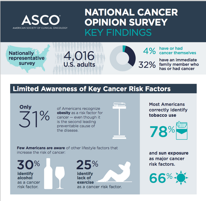 ASCO Report: National Survey Reveals Most Americans Are Unaware of Key Cancer Risk Factors