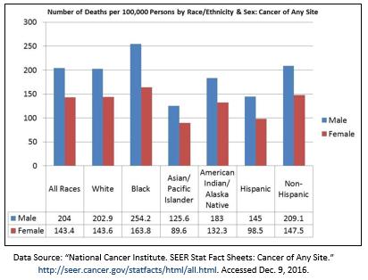 ASCO: Disparities of Cancer