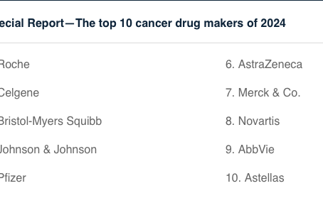 Can you guess who the top 10 cancer drug makers of 2024 will be...see FiercePharma special report.
