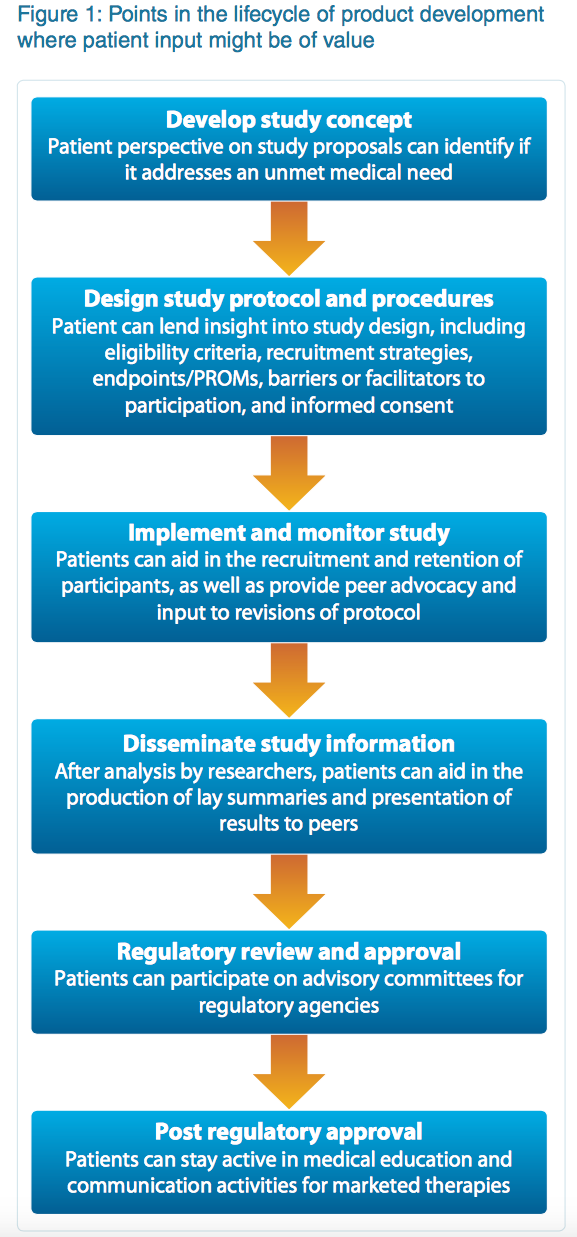 Recognizing the patient in drug development: Is your company patient centric?
