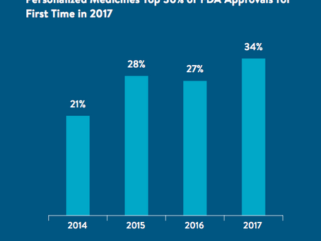 Personalized Medicines Top 2017 FDA Approvals including 11 new medicines for cancer - see full repor