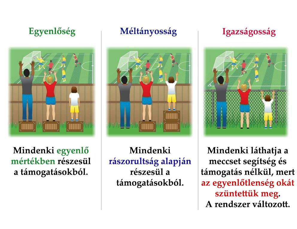Három fogalom illusztrációja. Egyenlőség: három ember egy átlátszatlan fakerítés mögül néz egy focimeccset, mindhárman ugyanakkora zsámolyon állnak, de különböző magasak, ezért a legalacsonyabb nem lát ki a kerítés mögül egyáltalán. Alatta felirat: Mindenki egyenlő mértékben részesül a támogatásokból. A második kép a méltányosság: mindenki akkora zsámolyt kap, amivel átlát a kerítés felett, így a legmagasabb nem kap egyáltalán, a legalacsonyabb pedig kétszer akkorát, mint a középső. Alatta felirat: Mindenki a rászorultság alapján részesül a támogatásokból. Harmadik kép az igazságosság: a fakerítést drótra cserélték, így át lehet látni rajta, akkor is ha valaki alacsony. Felirat: Mindenki láthatja a meccset segítség és támogatás nélkül, mert az egyenlőtlenség okát szüntettük meg. A rendszer változott.
