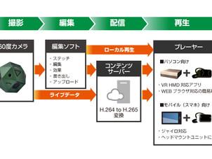 VRサービスの普及加速を目指しピクセラがSphericamと業務提携