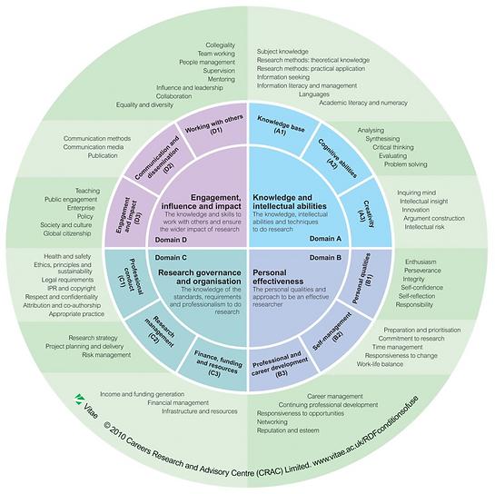 VITEA RDF circle of competencies
