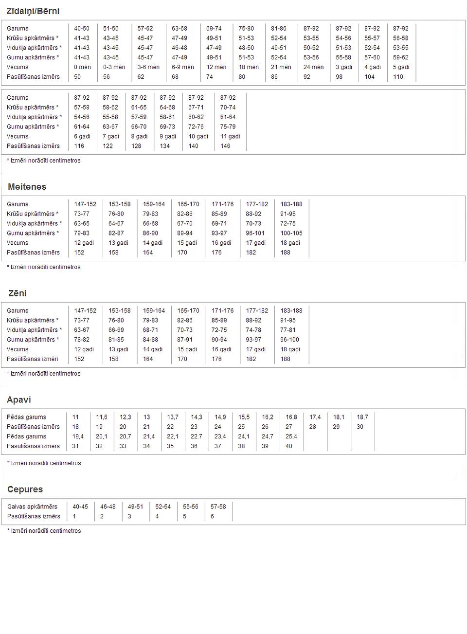 Bērnu izmēru tabulas
